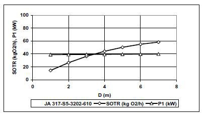 Performance curve of Flygt Jet Aerator
