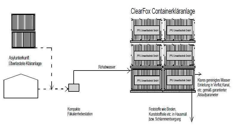 Modulare Containerkläranlage zur Behandlung von Abwasser
