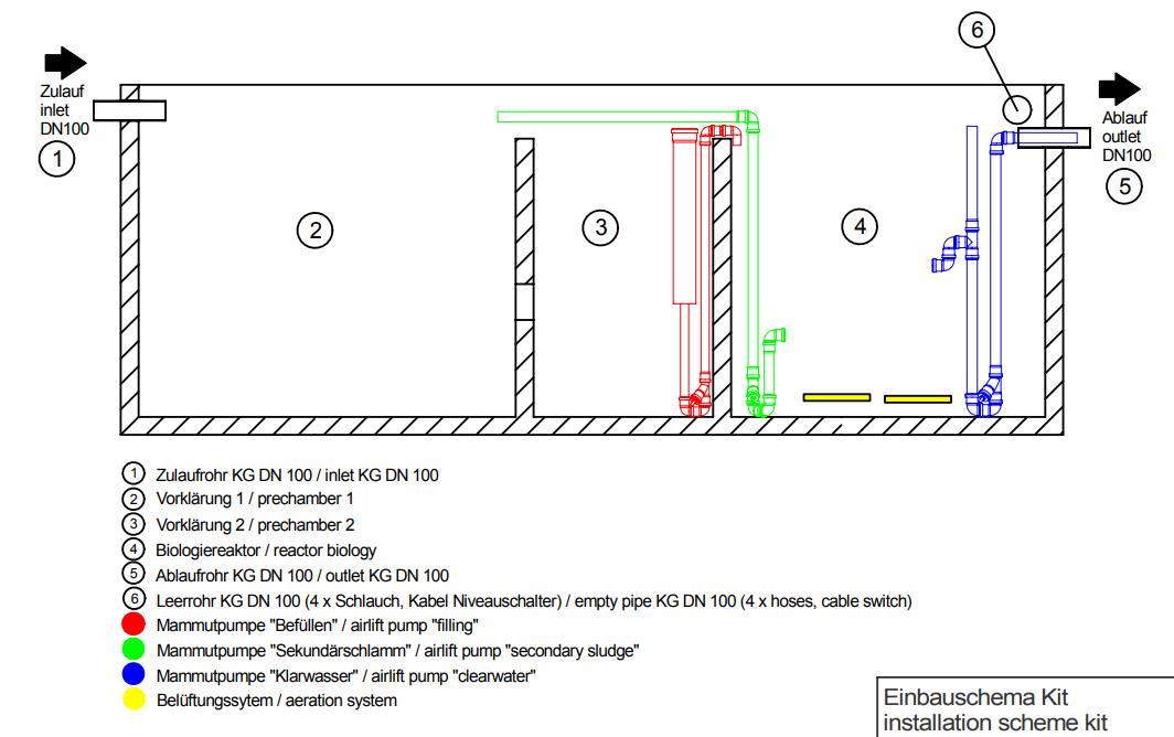 SBR Sequencing-Batch-Reactor Technology